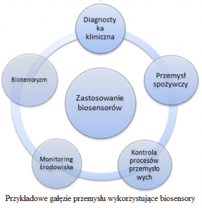 przykładowe gałęzie przemysłu wykorzystujące biosensory